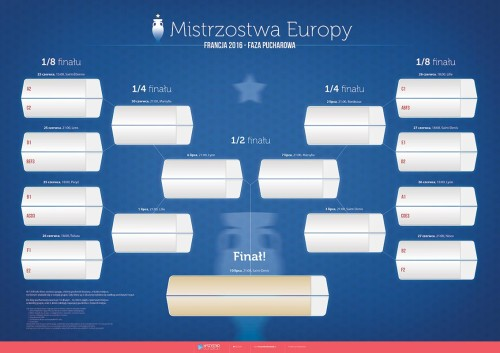 EURO 2016 - faza pucharowa