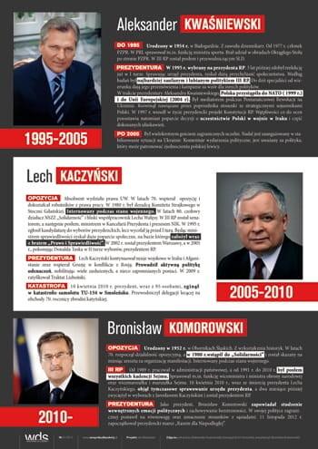 Prezydenci III RP