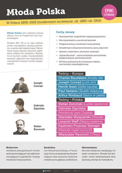 Młoda Polska – epoki literackie