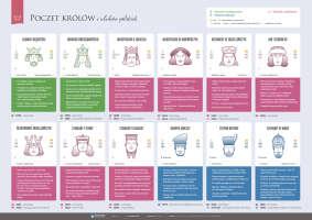 Poczet królów i władców polskich – część 3
