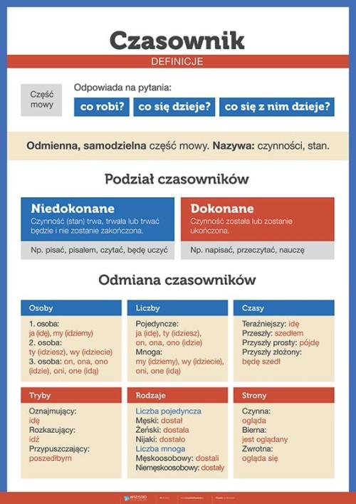 Czasownik - definicje