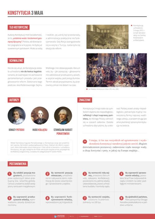Konstytucja 3 maja –postanowienia, znaczenie, autorzy