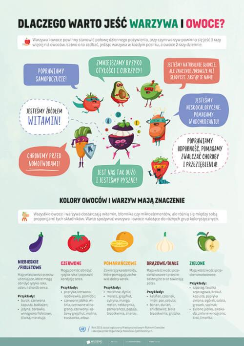 Dlaczego warto jeść warzywa i owoce?