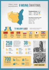 II Wojna Światowa - ofiary, straty