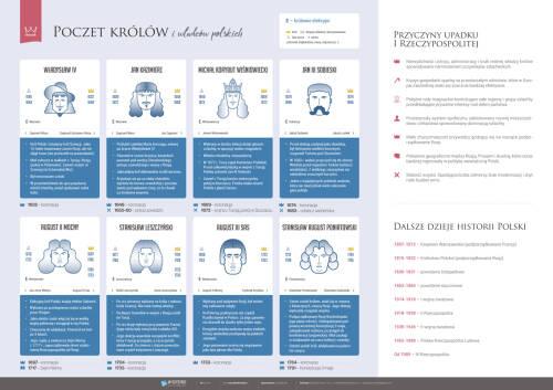 Poczet królów i władców polskich – część 4