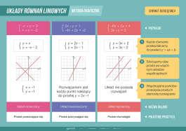 Układ równań liniowych – metoda graficzna