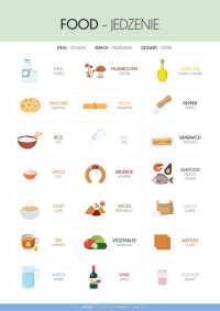 Angielski – słówka – jedzenie cz. 2