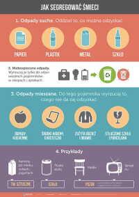 Jak segregować śmieci (złożony)