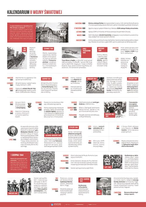 Kalendarium II wojny światowej