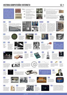 Historia komputerów i internetu