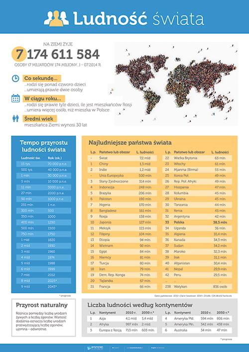 Ludność świata