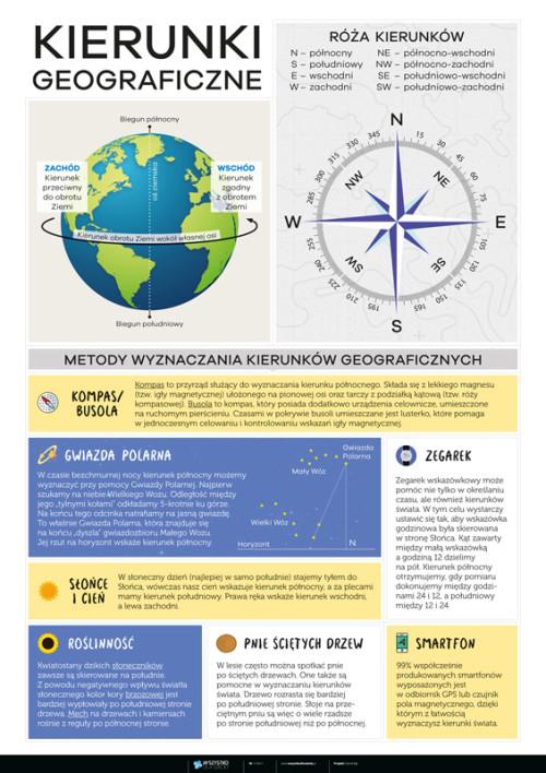 Kierunki geograficzne