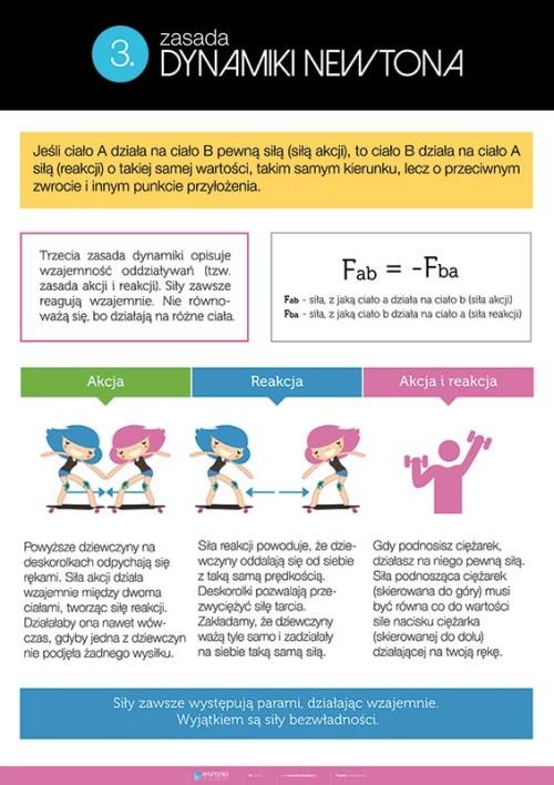 3. zasada dynamiki Newtona