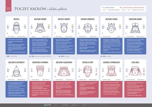 PAKIET: Poczet królów i władców polskich