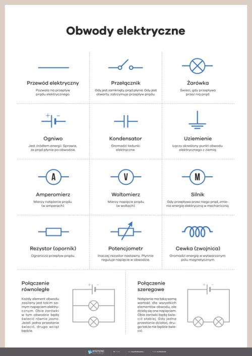 Fizyka: obwody elektryczne