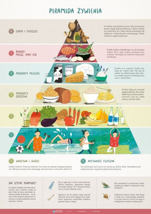 PAKIET: Dietetyka, odżywianie