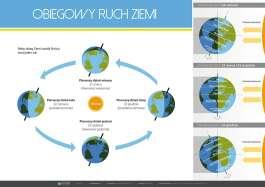 Obiegowy ruch Ziemi (złożony)