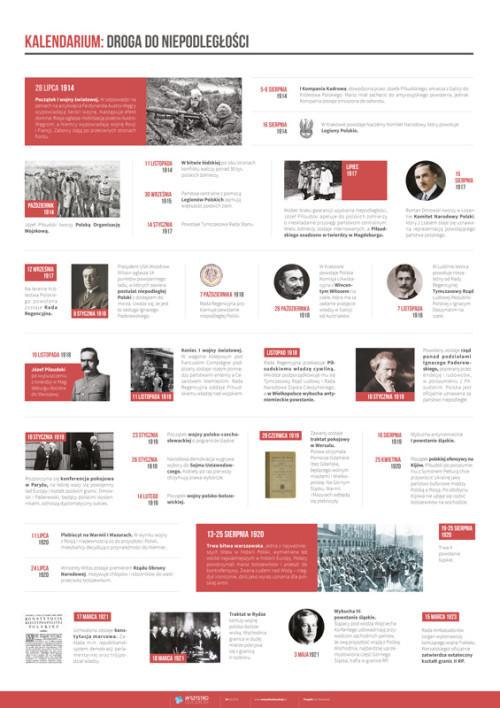 Kalendarium – droga do niepodległości