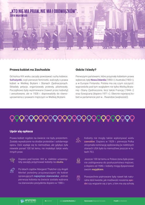 Historia praw kobiet