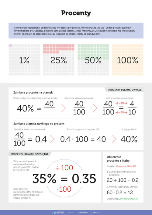 Matematyka: procenty