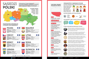 Sąsiedzi Polski (złożone)