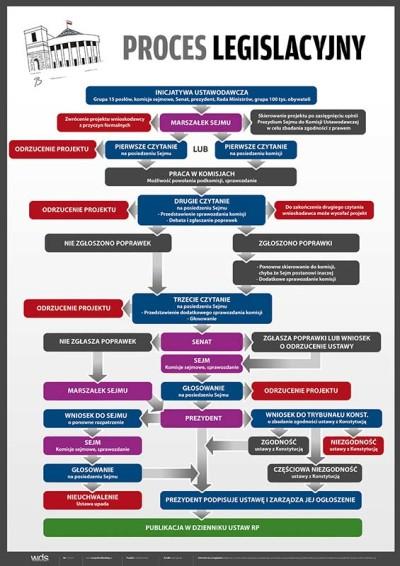 Proces legislacyjny
