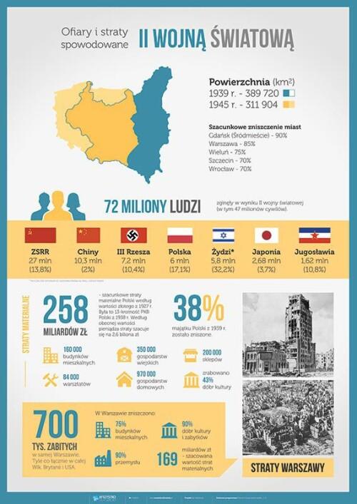 PAKIET: II wojna światowa