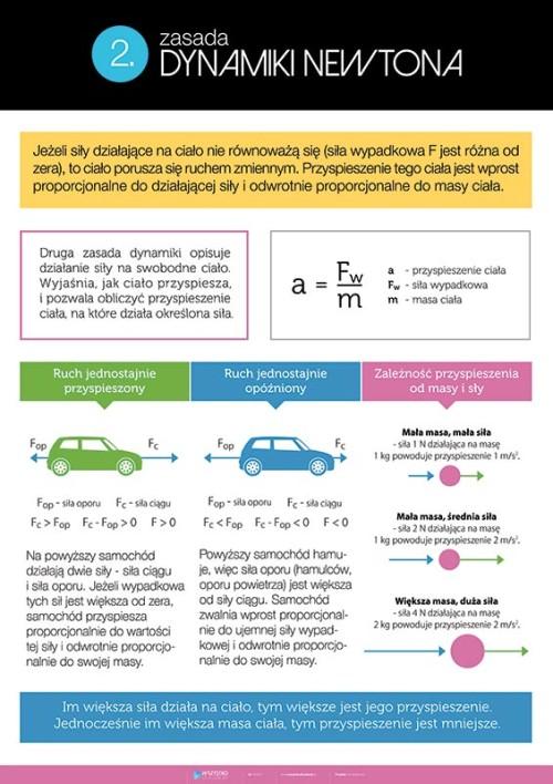 2. zasada dynamiki Newtona