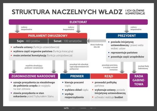 Struktura naczelnych władz