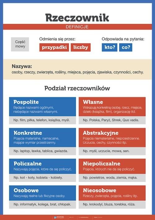 Rzeczownik - definicje