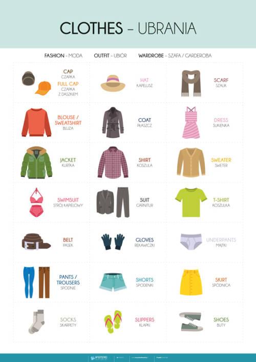 Angielski – słówka – ubrania