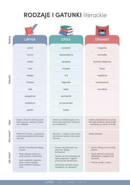 Rodzaje i gatunki literackie