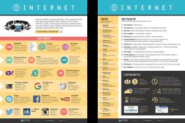 Internet - historia, netykieta, ciekawostki