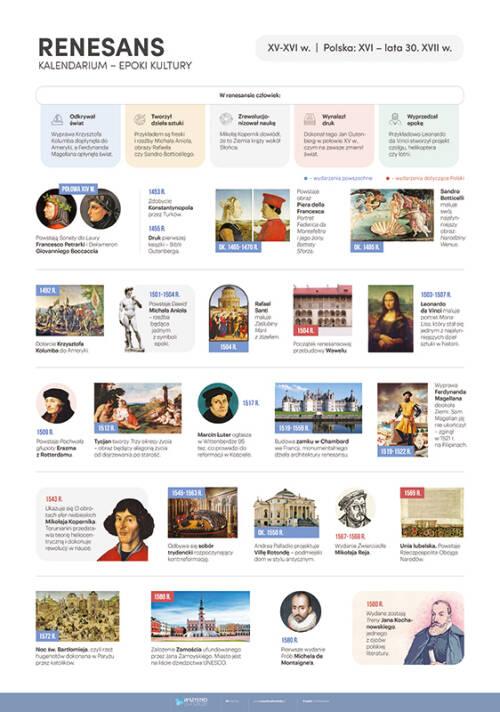 Renesans - kalendarium