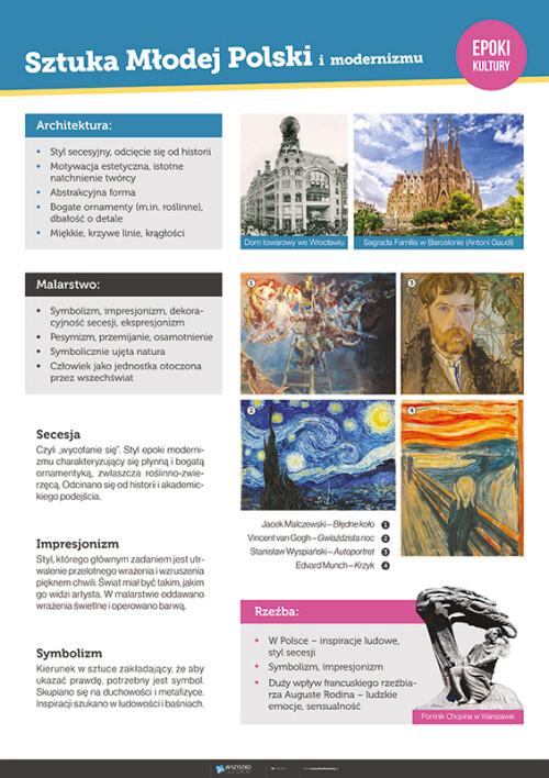 Sztuka Młodej Polski i modernizmu – epoki kultury
