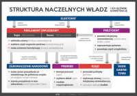 Struktura naczelnych władz RP