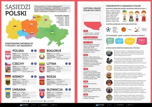 Sąsiedzi Polski
