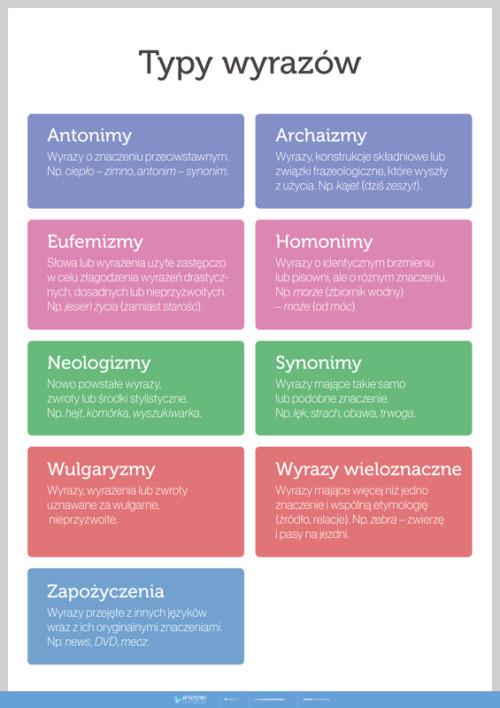 Typy wyrazów