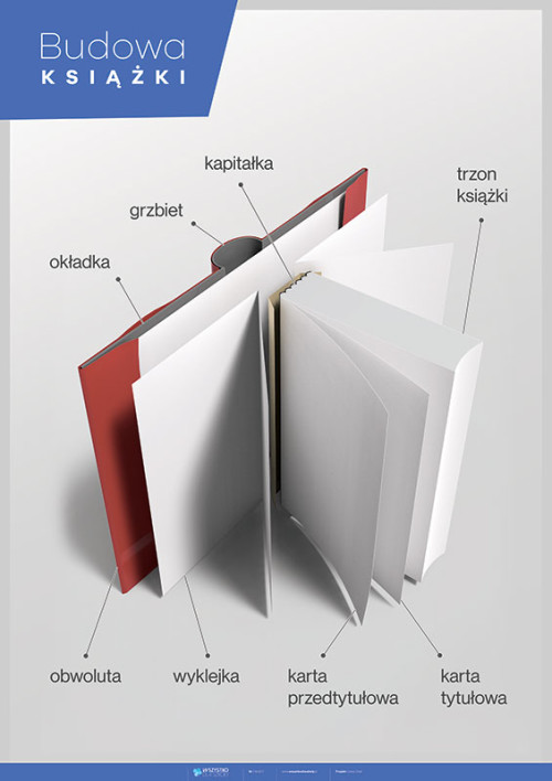 Budowa książki
