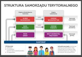 Struktura samorządu terytorialnego (złożony)